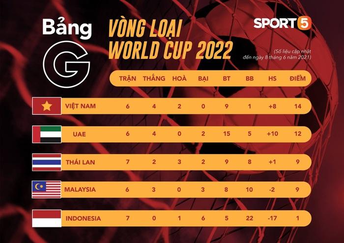 Thắng đậm Indonesia 4-0, tuyển Việt Nam vững vàng trên ngôi đầu bảng G - Ảnh 2.