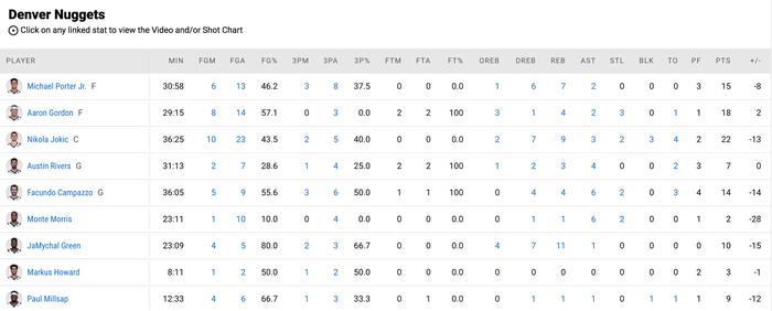 Đẳng cấp Chris Paul lên tiếng đưa Phoenix Suns vươn lên trước Denver Nuggets - Ảnh 5.