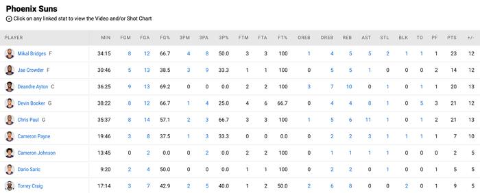 Đẳng cấp Chris Paul lên tiếng đưa Phoenix Suns vươn lên trước Denver Nuggets - Ảnh 4.