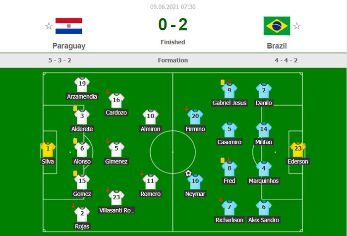 Neymar tỏa sáng rực rỡ, Brazil bay cao ở vòng loại World Cup - Ảnh 9.