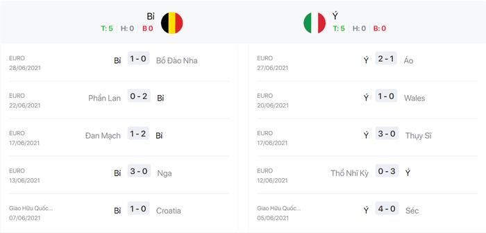 Nhận định, soi kèo, dự đoán Bỉ vs Ý, 02h00 ngày 03/7 - Ảnh 4.