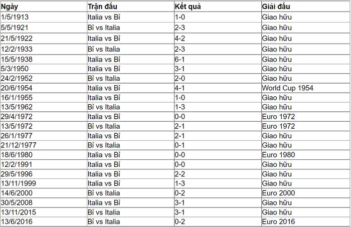 Nhận định, soi kèo, dự đoán Bỉ vs Ý, 02h00 ngày 03/7 - Ảnh 3.