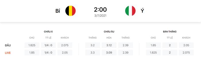 Nhận định, soi kèo, dự đoán Bỉ vs Ý, 02h00 ngày 03/7 - Ảnh 2.