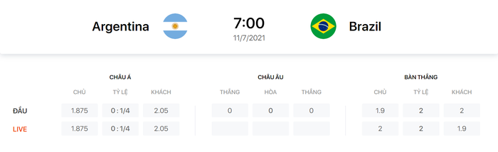 Nhận định, soi kèo, dự đoán Brazil vs Argentina, chung kết Copa America 2021 - Ảnh 3.
