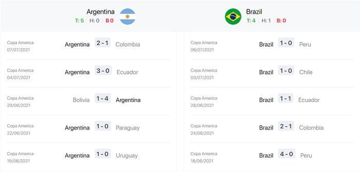 Nhận định, soi kèo, dự đoán Brazil vs Argentina, chung kết Copa America 2021 - Ảnh 5.