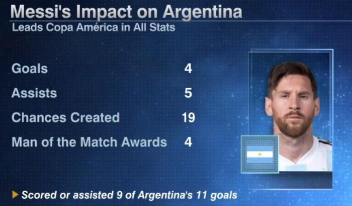 Chung kết Copa America 2021: Cái kết đẹp cho Lionel Messi? - Ảnh 2.