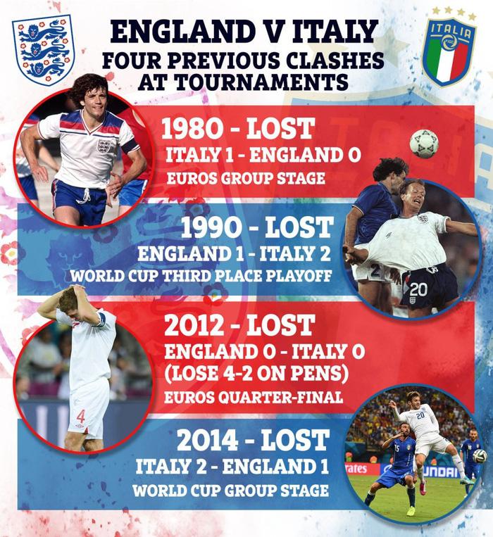Chung kết Euro 2020: Tam Sư phục hận, xóa tan nỗi đau nửa thế kỷ - Ảnh 4.