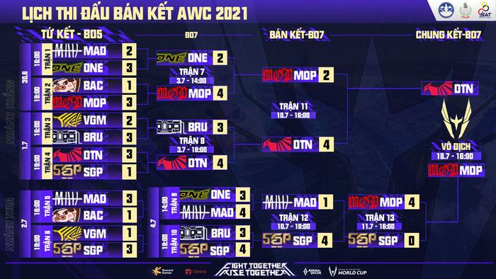Những sự kiện Esports hấp dẫn nhất tuần 2 tháng 7: Lộ diện nhà vô địch AWC 2021 - Ảnh 1.