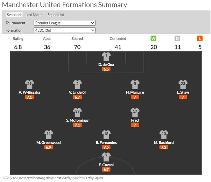 Solskjaer muốn Manchester United chơi tấn công nhiều hơn ở mùa giải mới với sơ đồ 4-3-3: cơ hội cho Van De Beek? - Ảnh 2.