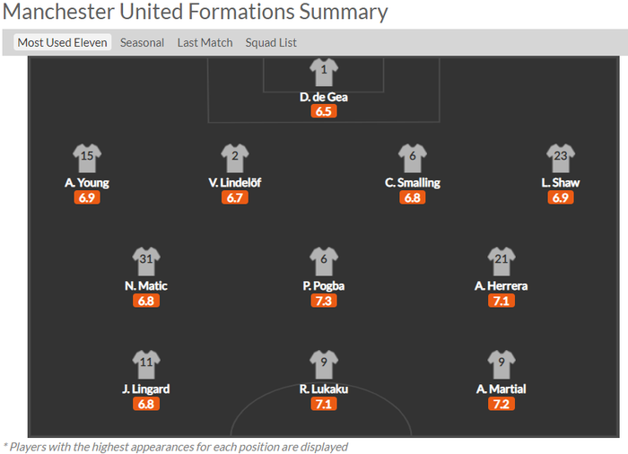 Solskjaer muốn Manchester United chơi tấn công nhiều hơn ở mùa giải mới với sơ đồ 4-3-3: cơ hội cho Van De Beek? - Ảnh 1.