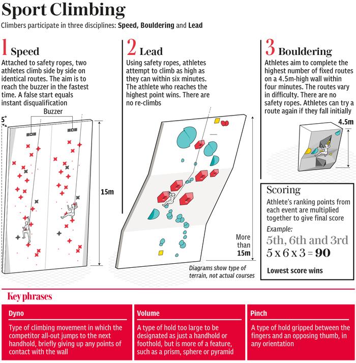 Toàn bộ chi tiết về những môn mới xuất hiện tại Olympic 2020 - ảnh 3