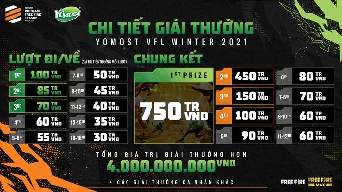 Yomost VFL Winter 2021 có tổng giá trị giải thưởng hơn 4 tỷ đồng: Khẳng định vị thế giải đấu chuyên nghiệp cấp cao nhất Free Fire Việt Nam - Ảnh 5.