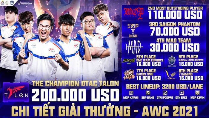 Đại diện Thái Lan dtac Talon trở thành nhà vô địch thế giới tại giải đấu AWC 2021 - Ảnh 4.