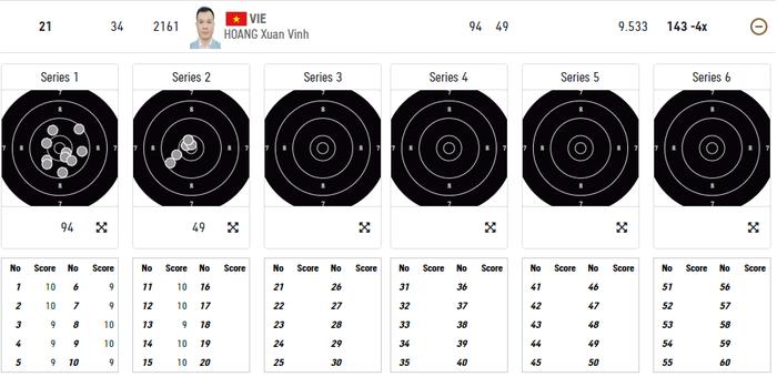 Trực tiếp Olympic Tokyo ngày 24/7: Xạ thủ Hoàng Xuân Vinh thất bại trong việc giành vé vào chung kết  - Ảnh 3.