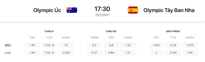 Nhận định, soi kèo, dự đoán U23 Úc vs U23 Tây Ban Nha - vòng bảng Olympic Tokyo 2020 - Ảnh 1.