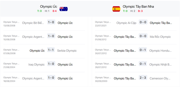Nhận định, soi kèo, dự đoán U23 Úc vs U23 Tây Ban Nha - vòng bảng Olympic Tokyo 2020 - Ảnh 2.