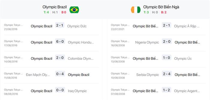Nhận định, soi kèo, dự đoán U23 Brazil vs U23 Bờ Biển Ngà - vòng bảng Olympic Tokyo 2020 - Ảnh 2.