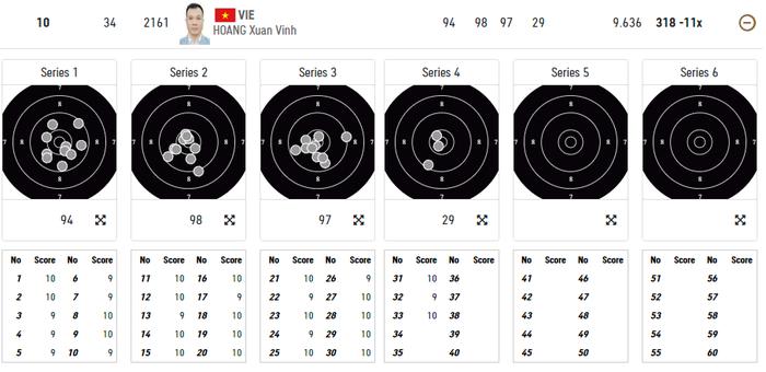 Trực tiếp Olympic Tokyo ngày 24/7: Xạ thủ Hoàng Xuân Vinh thất bại trong việc giành vé vào chung kết  - Ảnh 2.