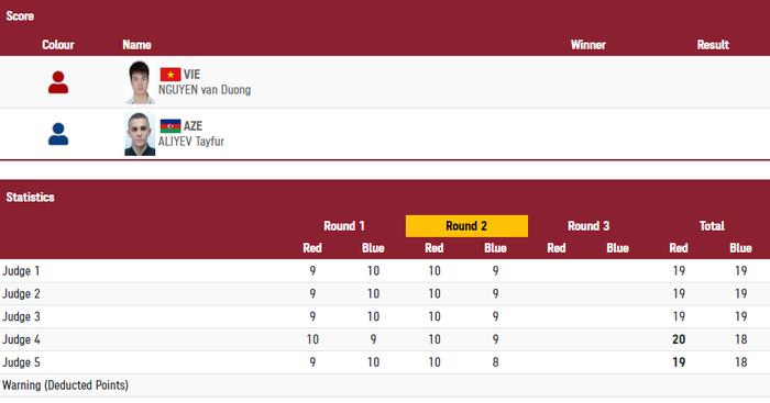 Trực tiếp Olympic Tokyo ngày 24/7: Võ sĩ Nguyễn Văn Đương (boxing) giành chiến thắng đầy bất ngờ  - Ảnh 7.