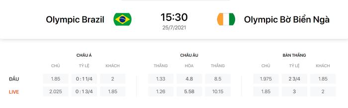 Nhận định, soi kèo, dự đoán U23 Brazil vs U23 Bờ Biển Ngà - vòng bảng Olympic Tokyo 2020 - Ảnh 1.