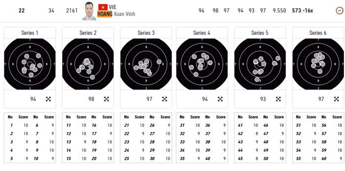 Trực tiếp Olympic Tokyo ngày 24/7: Xạ thủ Hoàng Xuân Vinh thất bại trong việc giành vé vào chung kết  - Ảnh 1.