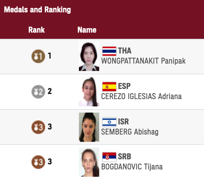 Đông Nam Á có huy chương vàng đầu tiên ở Olympic Tokyo 2020 - Ảnh 2.
