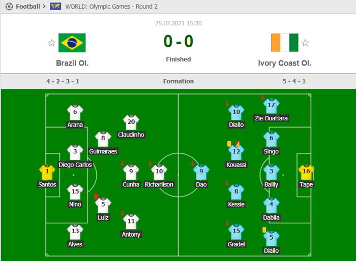 ĐKVĐ Brazil bất ngờ bị ngáng chân trong trận cầu 2 thẻ đỏ - Ảnh 4.