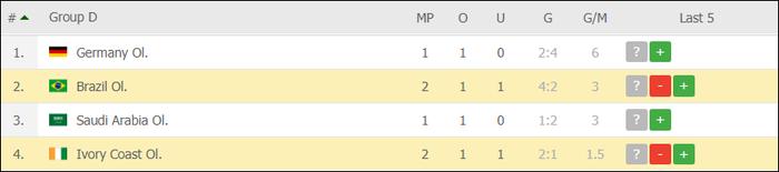 ĐKVĐ Brazil bất ngờ bị ngáng chân trong trận cầu 2 thẻ đỏ - Ảnh 5.