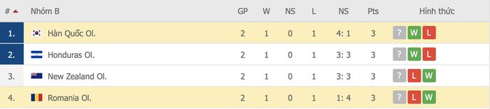 Vùi dập Olympic Romania, Olympic Hàn Quốc vươn lên dẫn đầu bảng - Ảnh 8.