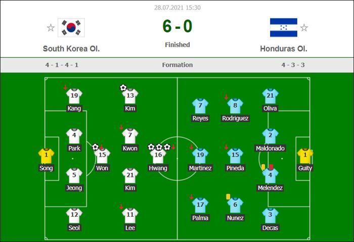Đội bóng quê hương thầy Park hủy diệt đối thủ cạnh tranh 6-0, vào tứ kết Olympic ở ngôi đầu bảng - Ảnh 11.