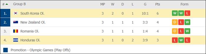 Đội bóng quê hương thầy Park hủy diệt đối thủ cạnh tranh 6-0, vào tứ kết Olympic ở ngôi đầu bảng - Ảnh 12.