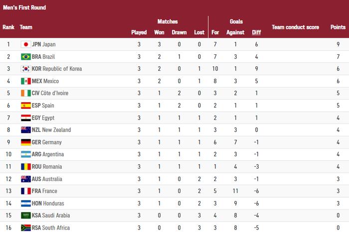 10 cái nhất của vòng bảng môn bóng đá nam Olympic Tokyo 2020 - Ảnh 14.