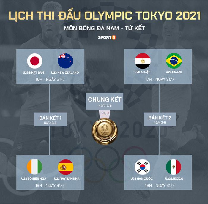 Lịch thi đấu bóng đá nam Olympic hôm nay 28/7 - Ảnh 1.
