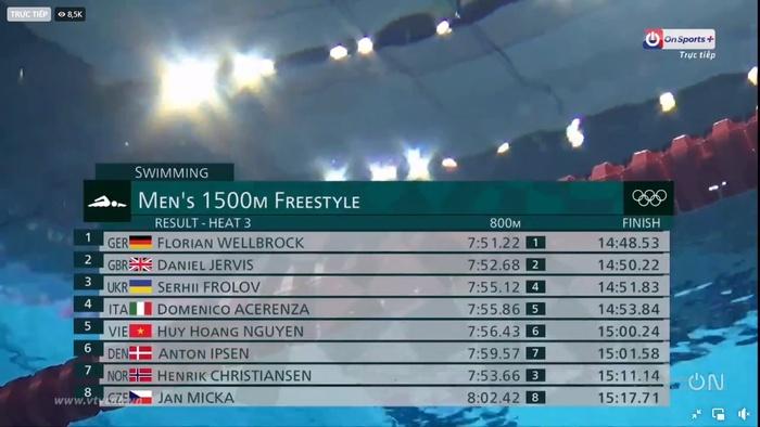 Nguyễn Huy Hoàng dừng bước tại Olympic Tokyo - Ảnh 3.