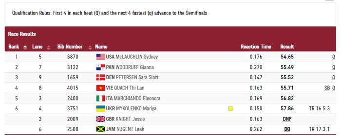 2 VĐV bị loại vì phạm quy, Quách Thị Lan giành vé vào bán kết 400m vượt rào nữ Olympic Tokyo 2020 - Ảnh 3.