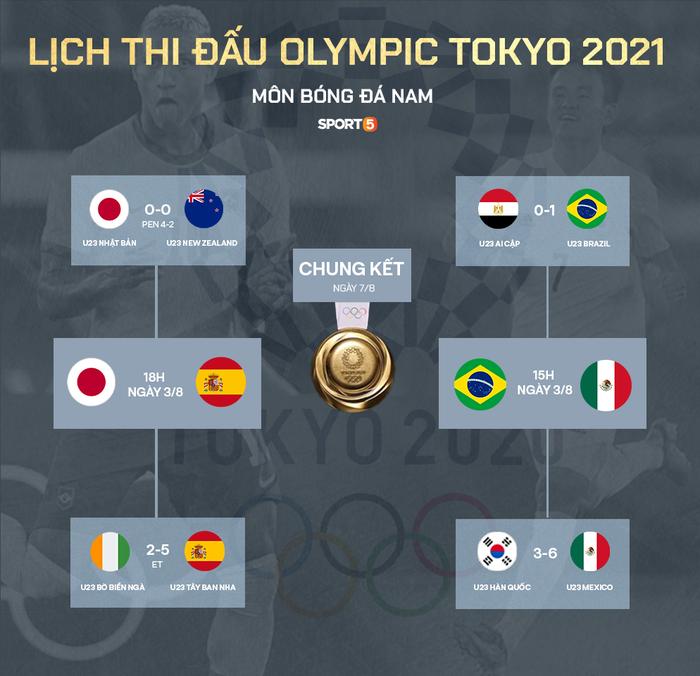 Xác định xong 4 đội vào bán kết bóng đá nam Olympic 2020 - Ảnh 1.