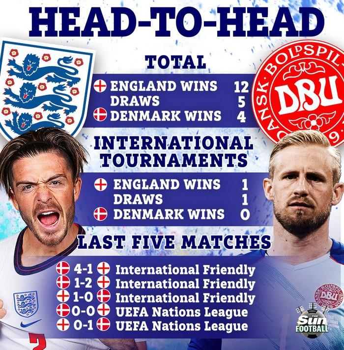 Preview Anh vs Đan Mạch: Giải mã hiện tượng - Ảnh 3.
