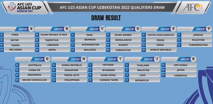 Kết quả bốc thăm chia bảng vòng loại U23 châu Á 2022: Việt Nam dễ thở - Ảnh 2.