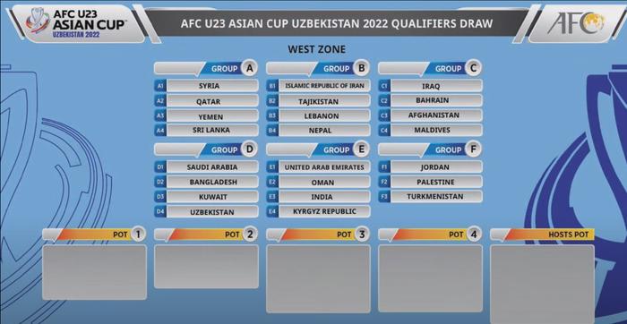 Kết quả bốc thăm chia bảng vòng loại U23 châu Á 2022: Việt Nam dễ thở - Ảnh 6.