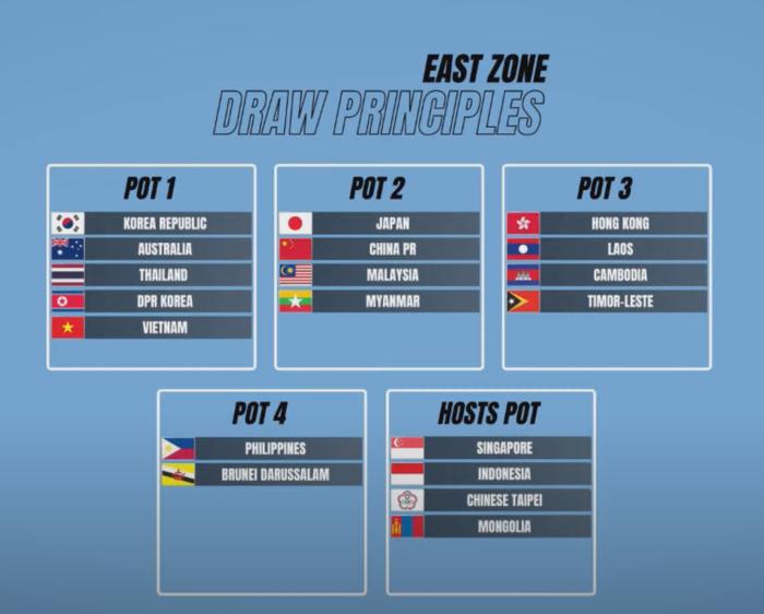 Kết quả bốc thăm chia bảng vòng loại U23 châu Á 2022: Việt Nam dễ thở - Ảnh 5.