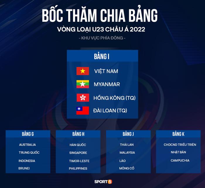 """Cầu thủ U23 Việt Nam: """"Việt Nam nằm ở bảng đấu tương đối dễ thở"""" - Ảnh 1."""