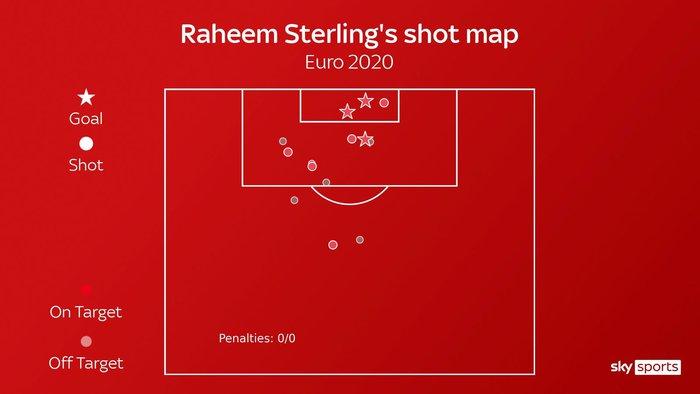 Vũ khí tối thượng của Raheem Sterling tại Euro 2020 - Ảnh 3.