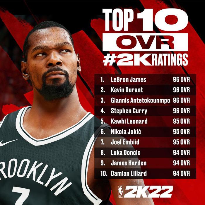 Phản ứng không mấy hài lòng của LeBron James, Kevin Durant trước chỉ số NBA 2K22 - Ảnh 1.