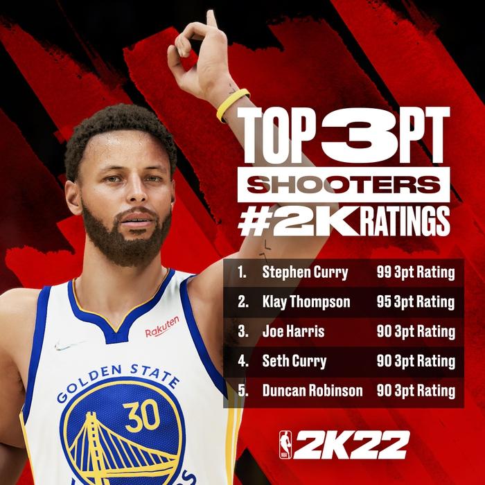 """Thông số NBA 2k22 """"tệ hại"""" ra sao mà LeBron James cùng Kevin Durant phải lên tiếng phản đối? - Ảnh 5."""