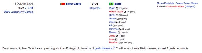 Tuyển futsal Brazil từng hủy diệt đội bóng láng giềng của Việt Nam với gần 80 bàn - Ảnh 2.