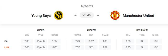 Nhận định, soi kèo, dự đoán Young Boys vs Man United (vòng bảng Champions League) - Ảnh 1.