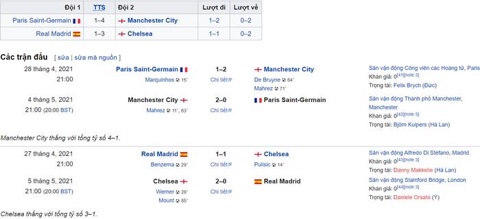 Khi Champions League trở thành cuộc chiến giữa PSG và Ngoại Hạng Anh? - Ảnh 1.