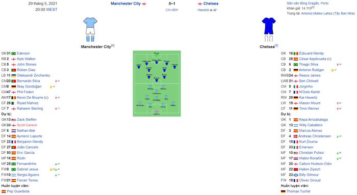 Khi Champions League trở thành cuộc chiến giữa PSG và Ngoại Hạng Anh? - Ảnh 2.