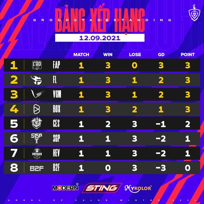 Đội hình xuất sắc nhất tuần 1 ĐTDV mùa Đông 2021: FAP Esports áp đảo  - Ảnh 5.
