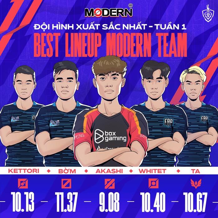 Đội hình xuất sắc nhất tuần 1 ĐTDV mùa Đông 2021: FAP Esports áp đảo  - Ảnh 1.